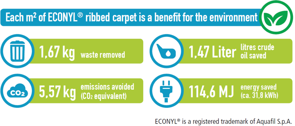 Top Clean Trend 174 With Recycled Ribbed Carpet Geggus